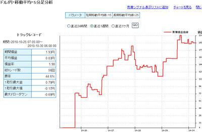 セントラル短資FXライブ直近24時間テクニカルランキング101031b