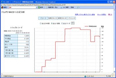 FXライブテクニカル指標ランキング0901110e