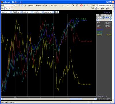 アレグロチャートによるダウ/ナス/原油/ドル円/日経の比較090831