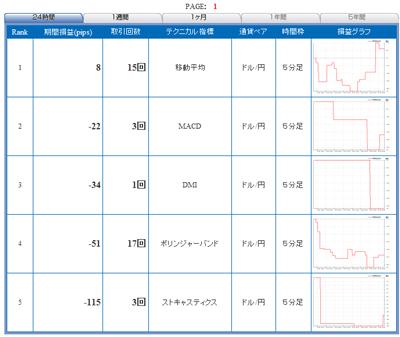 FXライブテクニカル指標ランキング09010283b