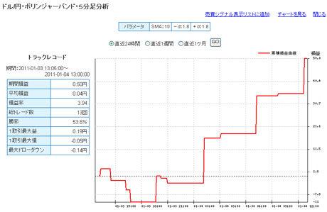 ドル円予想FXライブ20110104b