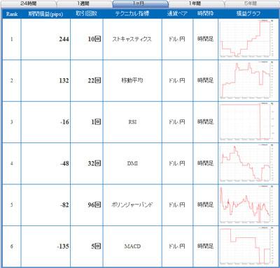 セントラル短資FXライブ直近1ヶ月テクニカルランキング100921