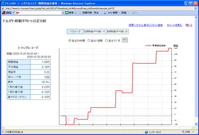FXライブテクニカル指標ランキング09010302b3