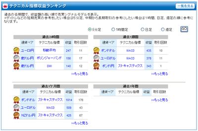 FXライブテクニカル指標ランキング0901029