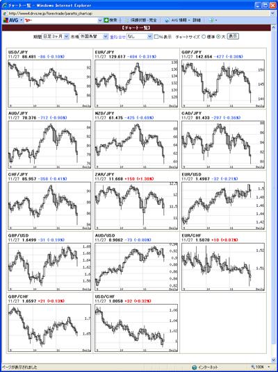 アレグロチャートによるFX通貨チャート一覧091129