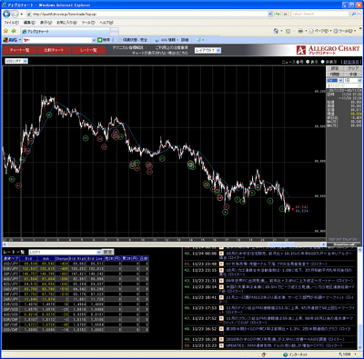 フォレックストレードのチャート画面091124
