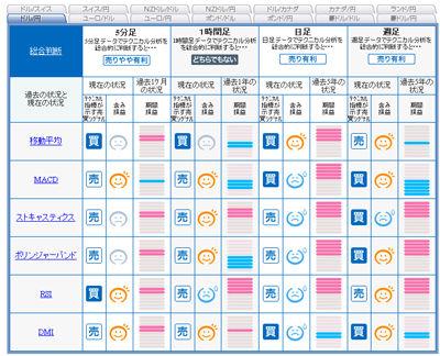 FXライブ売買シグナル1220z