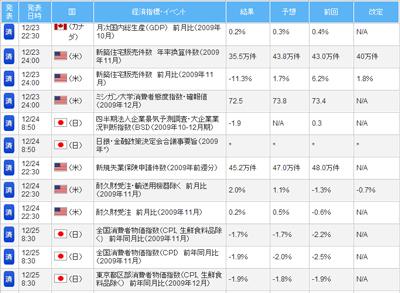 FXライブ経済指標評判評価検証091228c