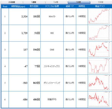 豪ドル予想FXライブ20110103