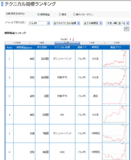 FXライブドル円予想20110315