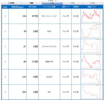 FXライブテクニカル指標ランキング0901022b