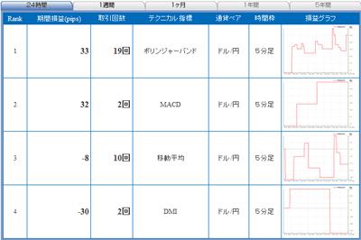 FXライブテクニカル指標ランキング0901124b