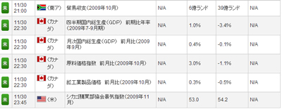 FXライブ経済指標評判評価検証091129c