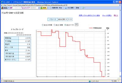 セントラル短資FXライブテクニカル指標ランキング100324c
