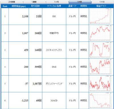 セントラル短資FXライブテクニカル指標ランキング100614b