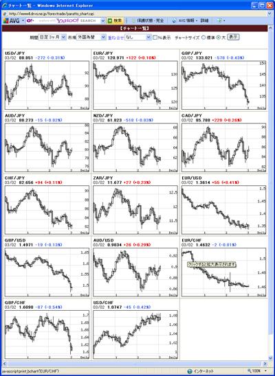 アレグロチャートによるFX通貨チャート一覧100303