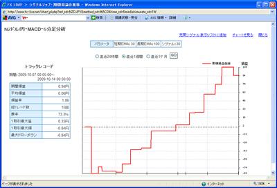 FXライブテクニカル指標ランキング0901014c