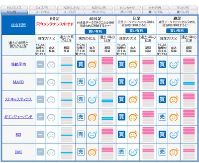 セントラル短資のFXライブでドル円のシグナルマップドル円090731