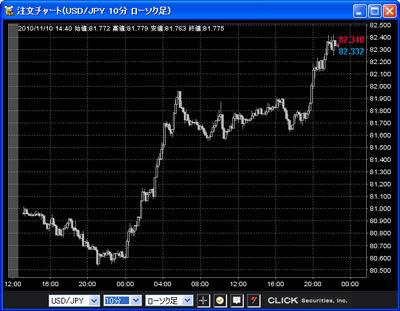 クリック証券評判チャート20101110b