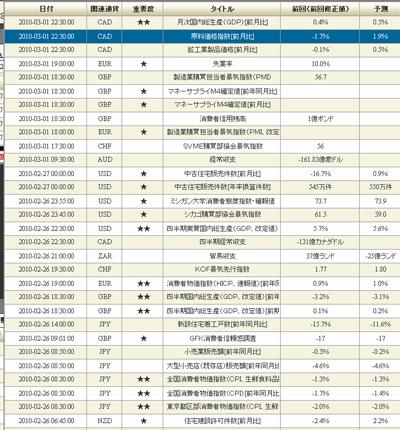 DMMFX評判評価経済指標100225b