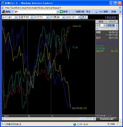 アレグロチャートによるダウ/金/原油/ドル円/日経の比較091126