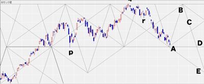 戦略キーボード(FXCMジャパン証券)のペンタゴンチャート