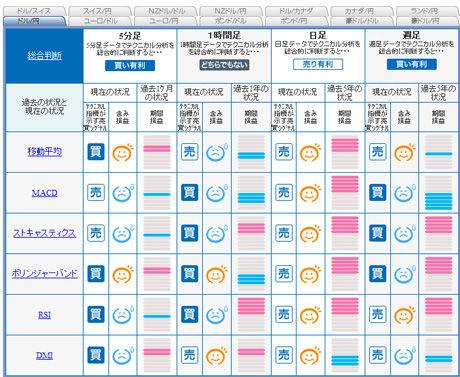 ドル円予想FXライブ20110103abc