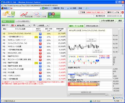 FXプライムぱっと見テクニカル売買シグナル901201b