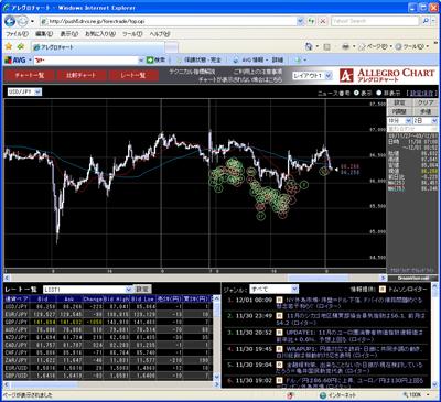 フォレックストレードのチャート画面091201
