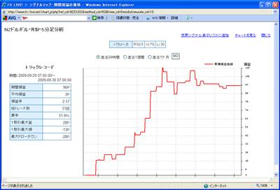 FXライブテクニカル指標ランキング090930