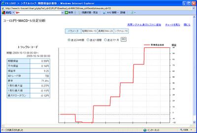 FXライブテクニカル指標ランキング09010142c