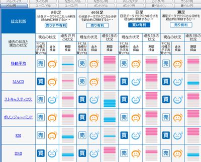 FXライブシグナルマップドル円09010143