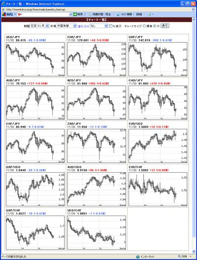 アレグロチャートによるFX通貨チャート一覧091202