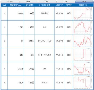 セントラル短資FXライブポン円 5年間で戦績1位のテクニカル指標