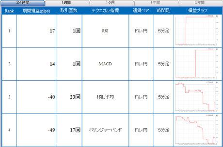 ドル円予想FXライブ0129a