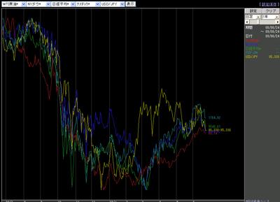 アレグロチャートによるダウ/ナス/原油/ドル円/日経の比較