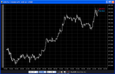 クリック証券評判20100711