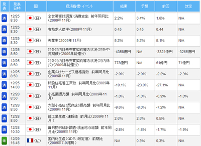FXライブ経済指標評判評価検証091228b