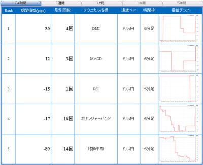 セントラル短資FXライブ直近24時間テクニカルランキング100901