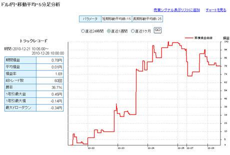 ドル円予想FXライブ売買シグナル年末28日d