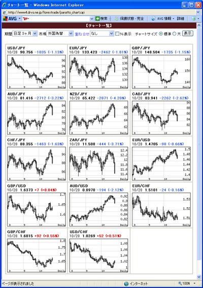 アレグロチャートによるFX通貨チャート一覧091029