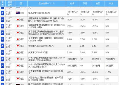 FXライブ経済指標評判評価検証091129