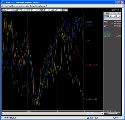 アレグロチャートによるダウ/ナス/原油/ドル円/日経の比較090901
