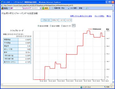 セントラル短資FXライブテクニカル指標ランキング100317b