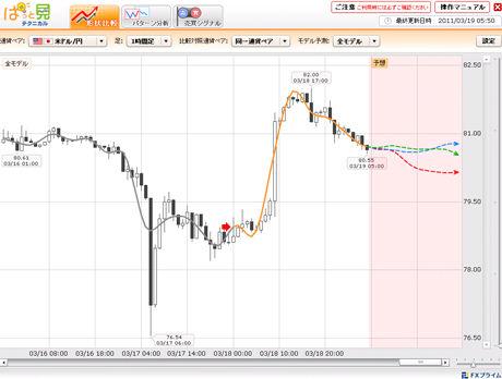 FXライブドル円予想20110315bc