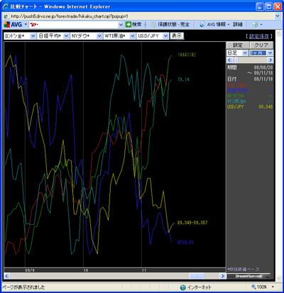 アレグロチャートによるダウ/金/原油/ドル円/日経の比較091118