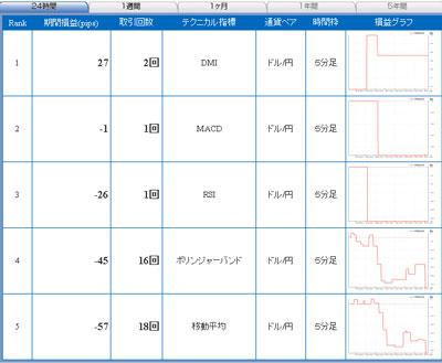 セントラル短資FXライブ直近24時間テクニカルランキング100827
