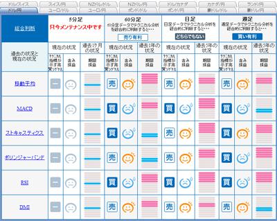 FXライブシグナルマップドル円10分足2090831