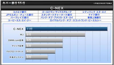 C-NEX評判評価c