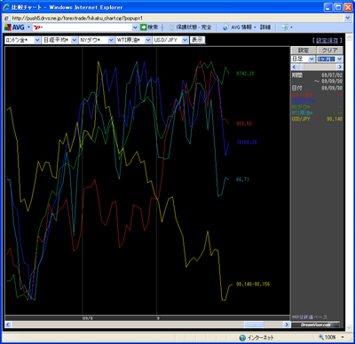 アレグロチャートによるダウ/金/原油/ドル円/日経の比較090930